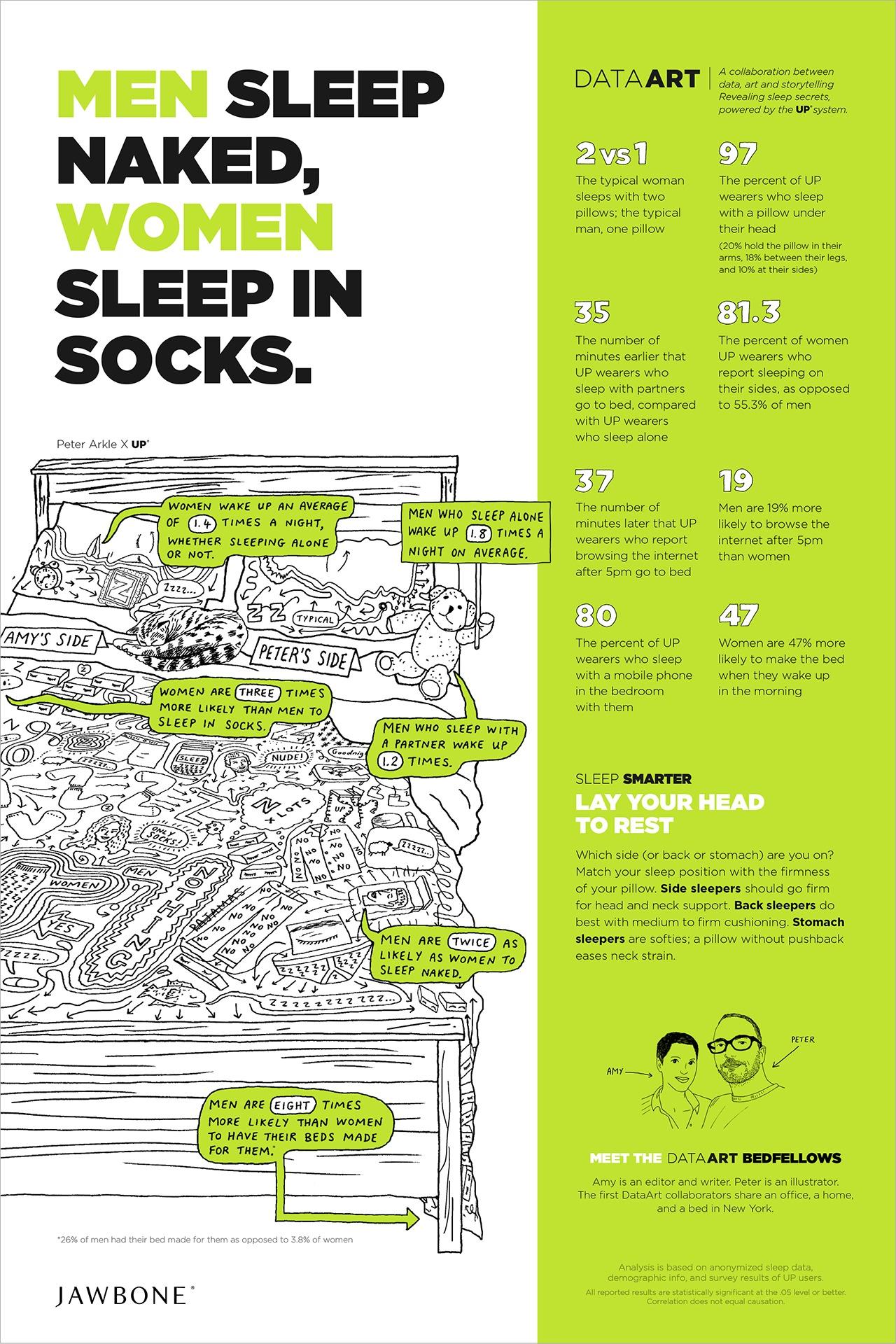 Jawbone sleep behavior