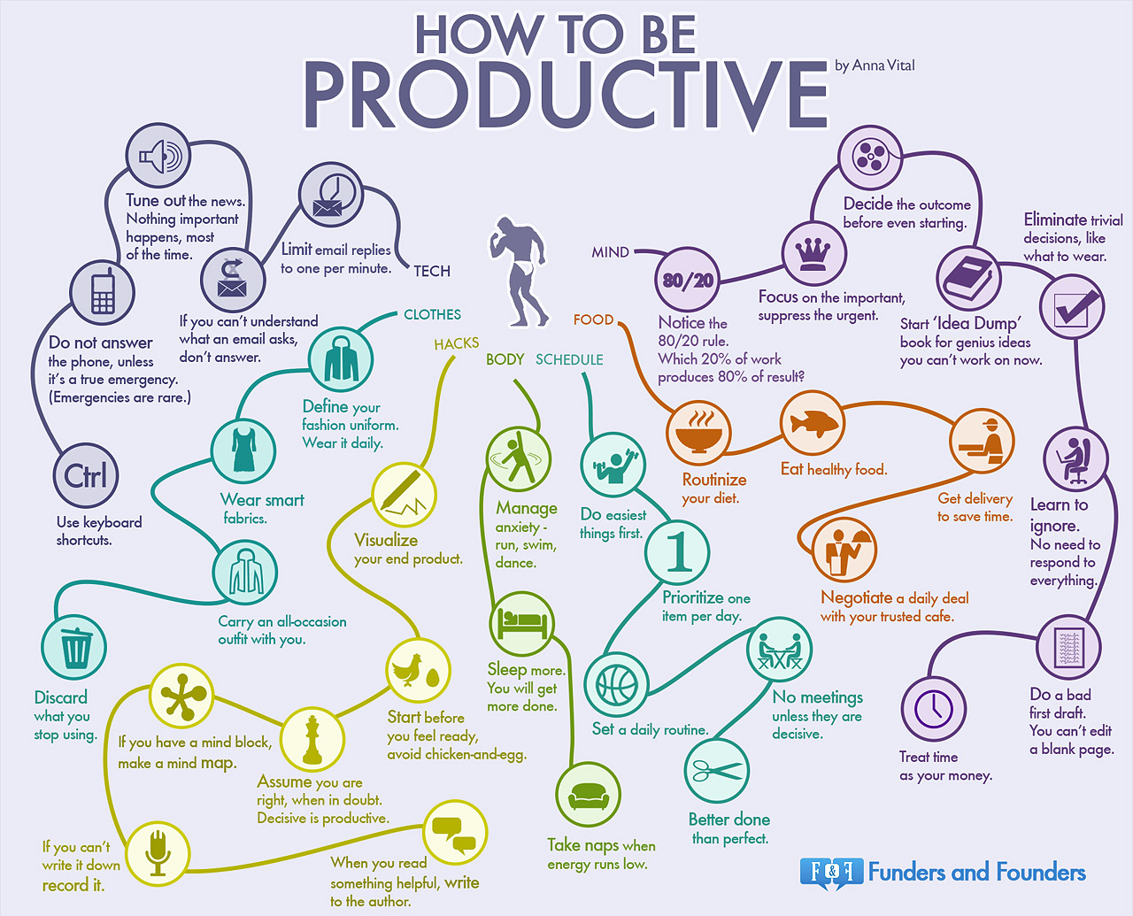 Infographic about habits of efficient people